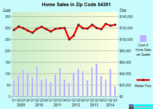Zip code 54301 (Allouez, Wisconsin) real estate house value trends
