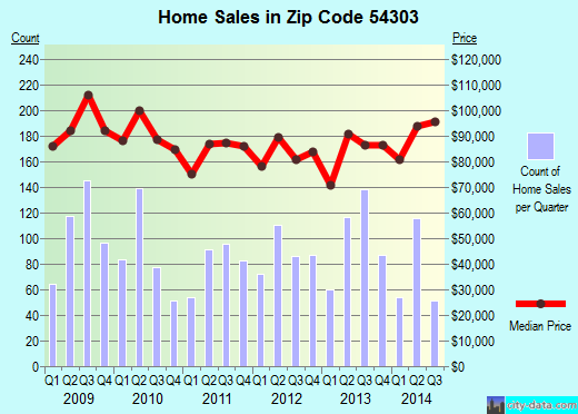 Zip code 54303 (Green Bay, Wisconsin) real estate house value trends