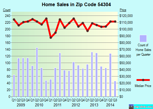 Zip code 54304 (Ashwaubenon, Wisconsin) real estate house value trends