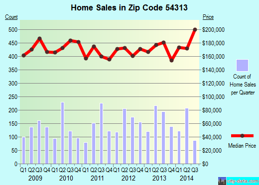 Zip code 54313 (Suamico, Wisconsin) real estate house value trends