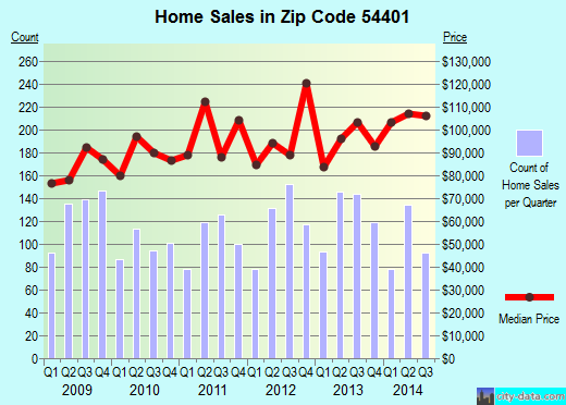 Zip code 54401 (Rib Mountain, Wisconsin) real estate house value trends