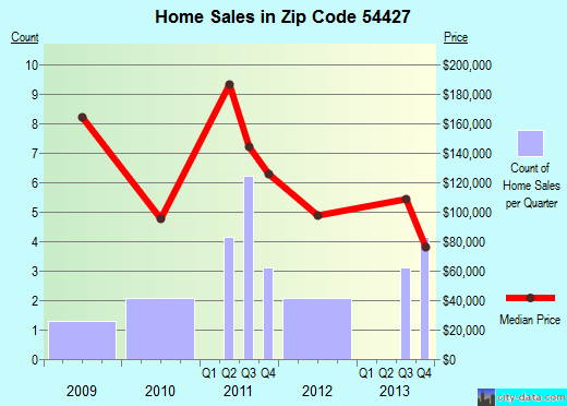 Zip code 54427 (Eland, Wisconsin) real estate house value trends