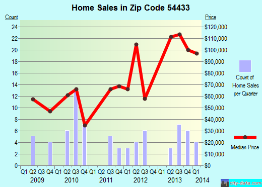 Zip code 54433 (Gilman, Wisconsin) real estate house value trends