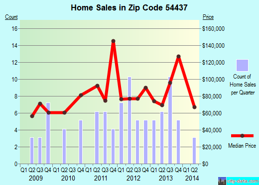 Zip code 54437 (Greenwood, Wisconsin) real estate house value trends