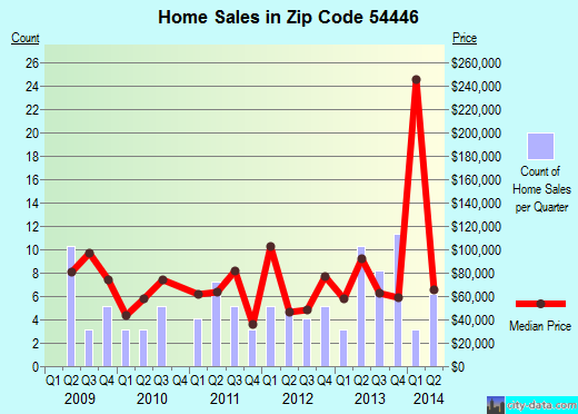 Zip code 54446 (Loyal, Wisconsin) real estate house value trends