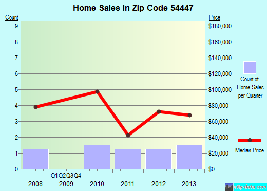 Zip code 54447 (Lublin, Wisconsin) real estate house value trends