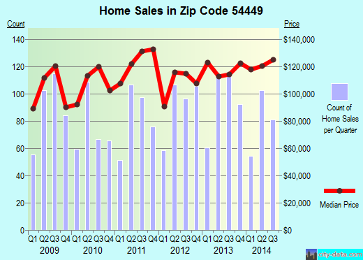 Zip code 54449 (Marshfield, Wisconsin) real estate house value trends