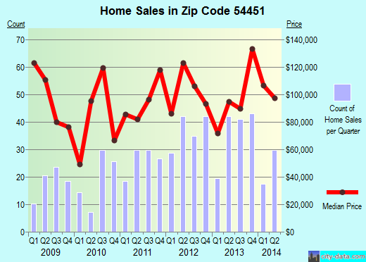 Zip code 54451 (Medford, Wisconsin) real estate house value trends