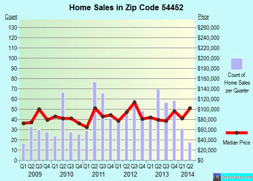Zip code 54452 (Merrill, Wisconsin) real estate house value trends
