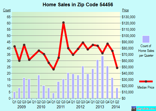 Zip code 54456 (Neillsville, Wisconsin) real estate house value trends