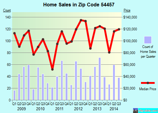 Zip code 54457 (NEKOOSA, Wisconsin) real estate house value trends