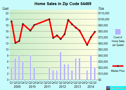 Zip code 54469 (PORT EDWARDS, Wisconsin) real estate house value trends