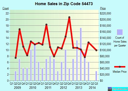 Zip code 54473 (Rosholt, Wisconsin) real estate house value trends