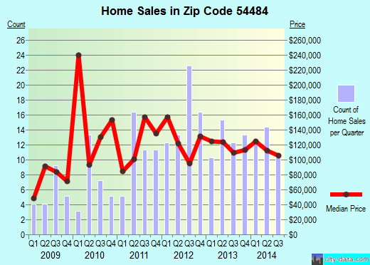 Zip code 54484 (Stratford, Wisconsin) real estate house value trends