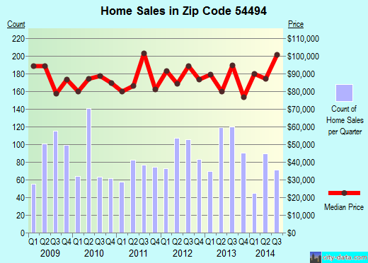 Zip code 54494 (Wisconsin Rapids, Wisconsin) real estate house value trends