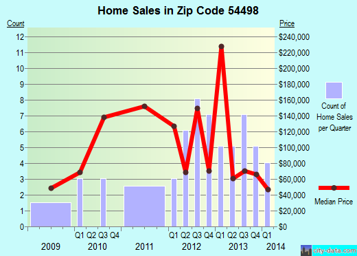 Zip code 54498 (Withee, Wisconsin) real estate house value trends