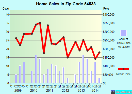 Zip code 54538 (Lac du Flambeau, Wisconsin) real estate house value trends