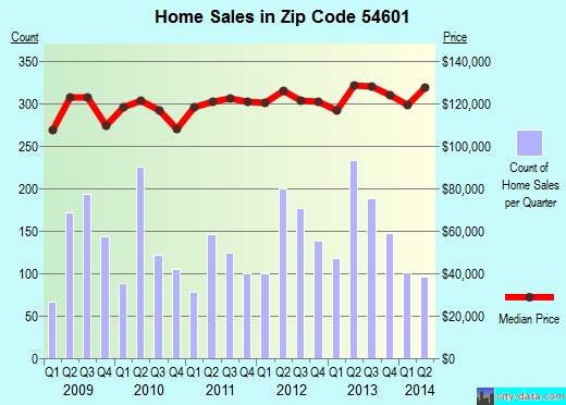 Zip code 54601 (La Crosse, WI) real estate house value trends