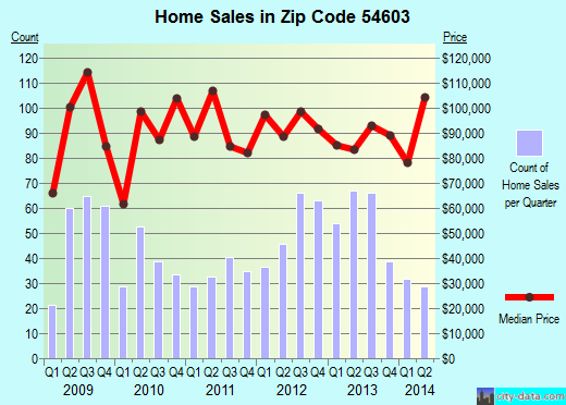 Zip code 54603 (La Crosse, Wisconsin) real estate house value trends