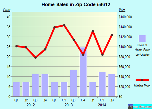 Zip code 54612 (Arcadia, Wisconsin) real estate house value trends