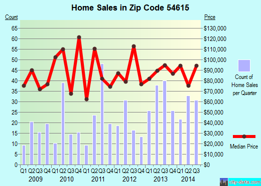 Zip code 54615 (Black River Falls, Wisconsin) real estate house value trends