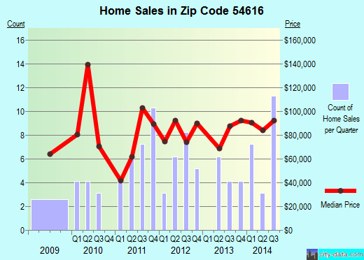 Zip code 54616 (Blair, Wisconsin) real estate house value trends