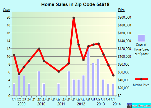 Zip code 54618 (Camp Douglas, Wisconsin) real estate house value trends