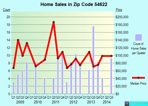 Zip code 54622 (Buffalo City, Wisconsin) real estate house value trends