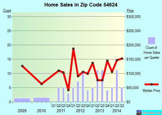 Zip code 54624 (De Soto, Wisconsin) real estate house value trends