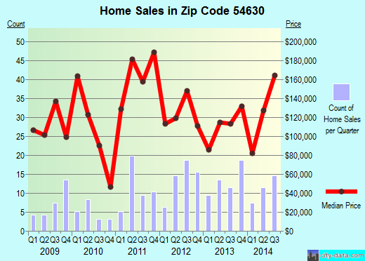 Zip code 54630 (Galesville, Wisconsin) real estate house value trends