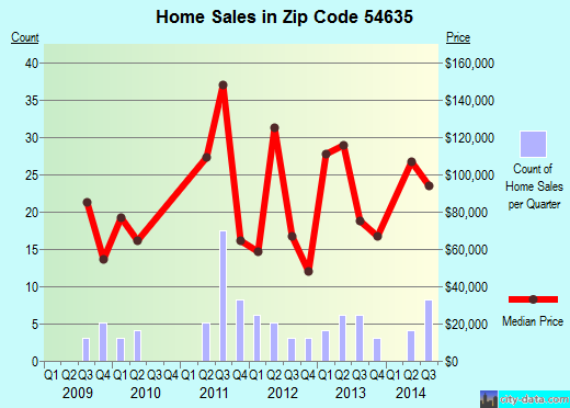 Zip code 54635 (Hixton, Wisconsin) real estate house value trends