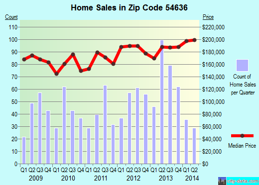 Zip code 54636 (Holmen, WI) real estate house value trends