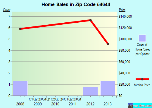 Zip code 54644 (, Wisconsin) real estate house value trends