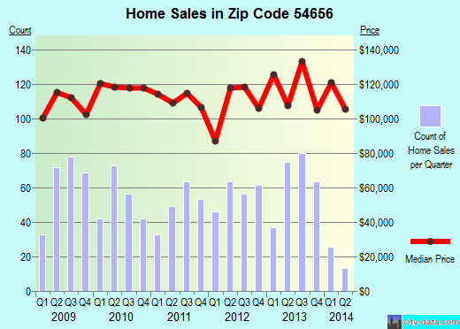 Zip code 54656 (Sparta, WI) real estate house value trends