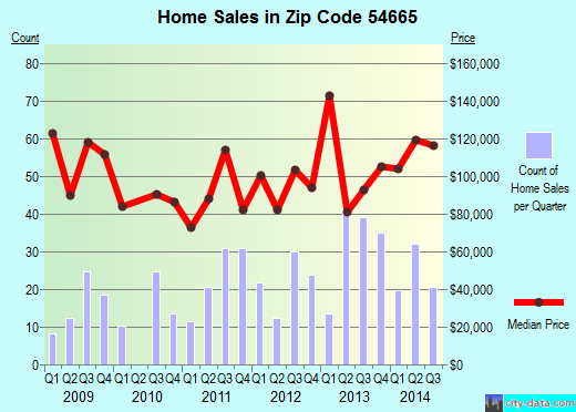 Zip code 54665 (Viroqua, Wisconsin) real estate house value trends