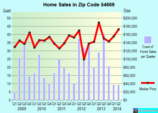 Zip code 54669 (West Salem, Wisconsin) real estate house value trends