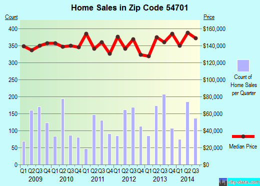 Zip code 54701 (Eau Claire, Wisconsin) real estate house value trends