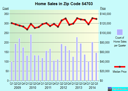 Zip code 54703 (EAU CLAIRE, Wisconsin) real estate house value trends