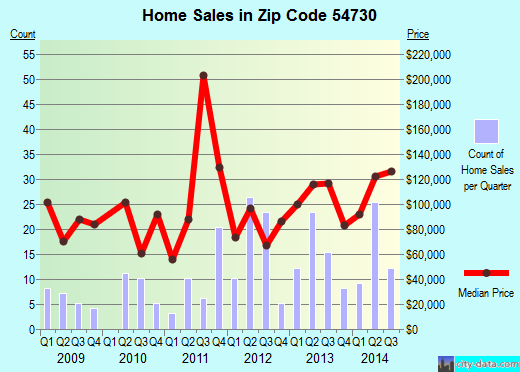 Zip code 54730 (Tainter Lake, Wisconsin) real estate house value trends