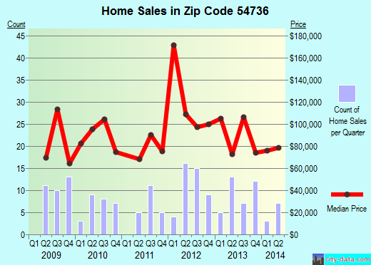 Zip code 54736 (Durand, Wisconsin) real estate house value trends