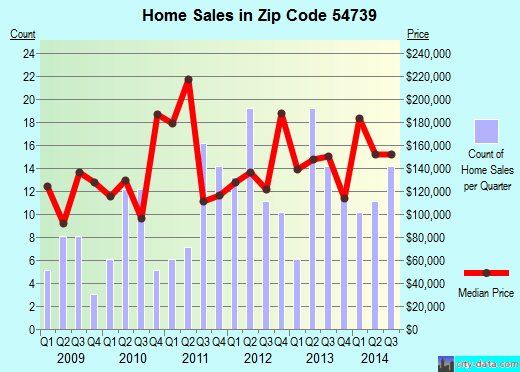 Zip code 54739 (Elk Mound, Wisconsin) real estate house value trends