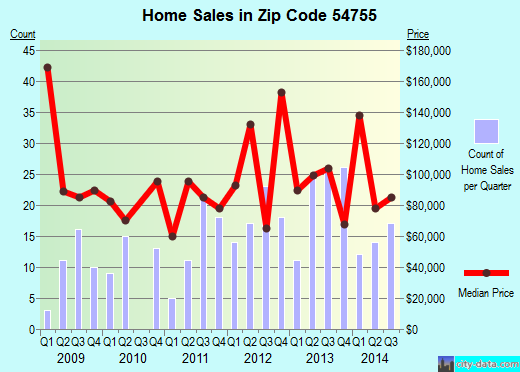 Zip code 54755 (Mondovi, Wisconsin) real estate house value trends