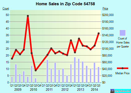 Zip code 54758 (Osseo, Wisconsin) real estate house value trends