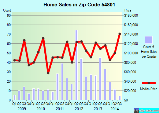Zip code 54801 (Spooner, Wisconsin) real estate house value trends