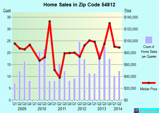 Zip code 54812 (Barron, Wisconsin) real estate house value trends