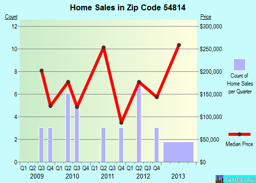 Zip code 54814 (Bayfield, Wisconsin) real estate house value trends