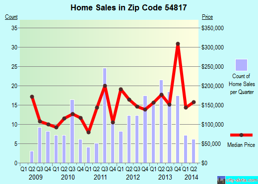 Zip code 54817 (Birchwood, Wisconsin) real estate house value trends