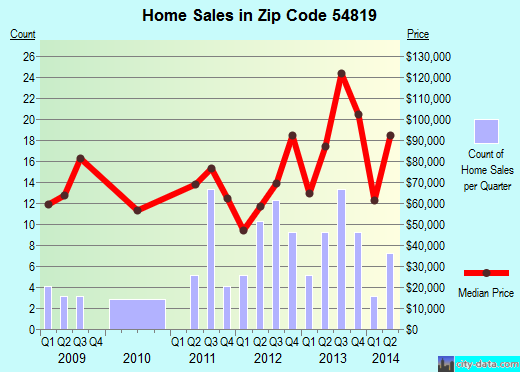 Zip code 54819 (Bruce, Wisconsin) real estate house value trends