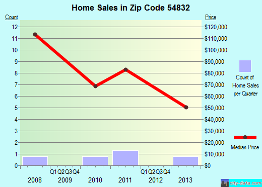 Zip code 54832 (, Wisconsin) real estate house value trends