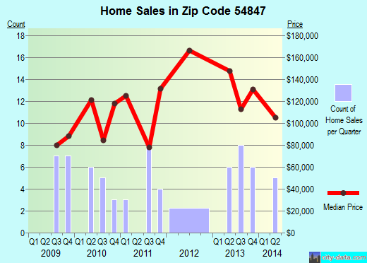 Zip code 54847 (, Wisconsin) real estate house value trends